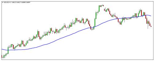 7 Indicators Chart 1