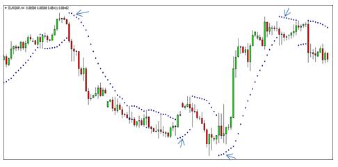 7 Indicators Chart 10