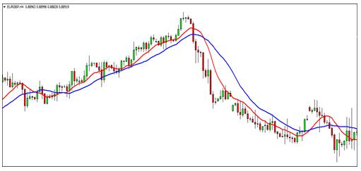 7 Indicators Chart 3