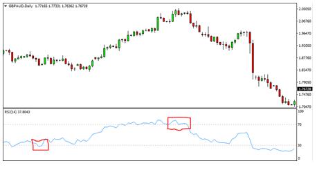 7 Indicators Chart 4