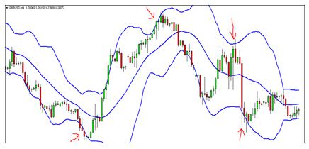 7 Indicators Chart 5