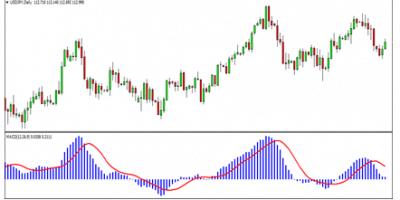 7 Indicators Chart 6