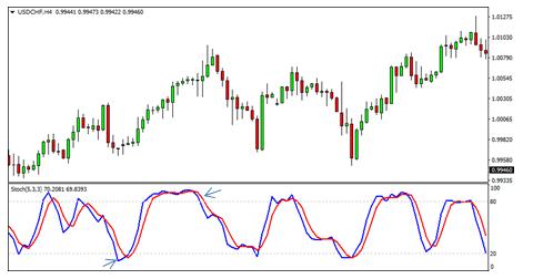 7 Indicators Chart 7